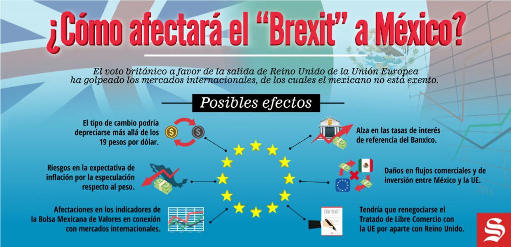 Infografía Brexit