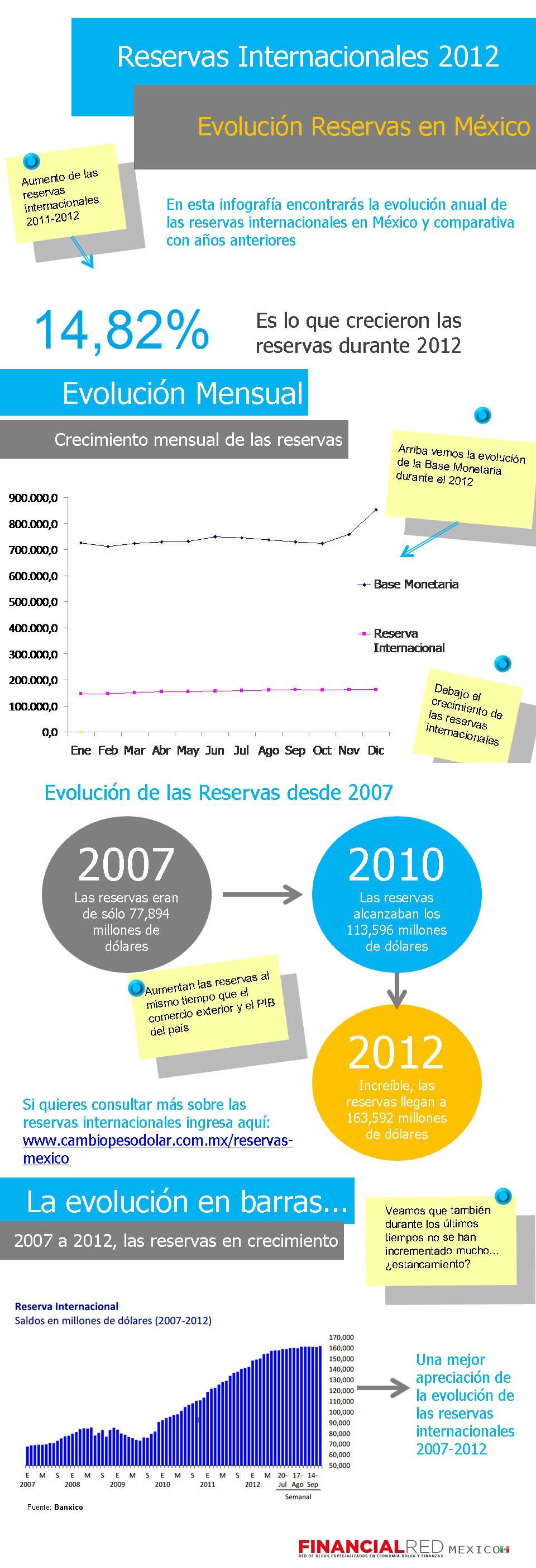 Infografia Reservas Internacionales 2012