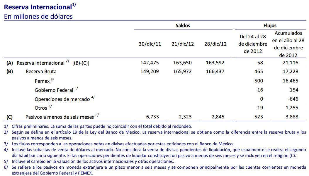 reservas internacionales 2012 Mexico